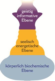 Die drei Ebenen des Therapiekonzeptes der Klinik im LEBEN
