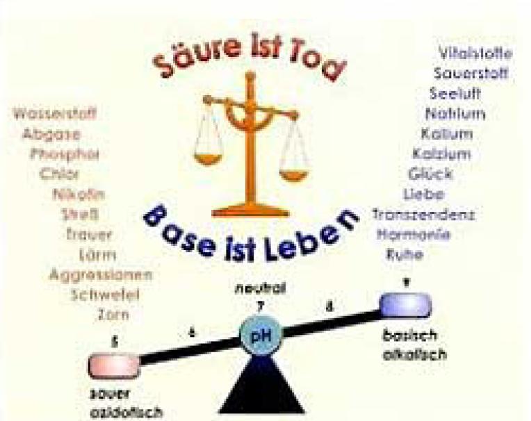 Grafik Waage Beispiel Saeure und Base