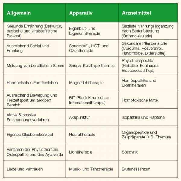 Beispiele praxisbewährter Verfahren der Immunmodulation.