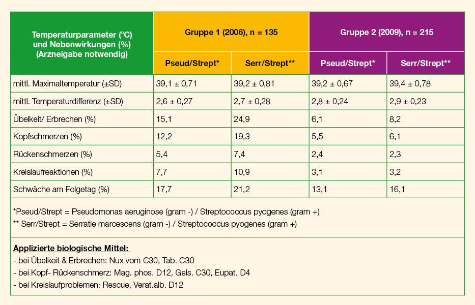 Aktive Fiebertherapie Pseudo vs Serra Zielparameter und Nebenwirkungen mit Gegenüberstellung