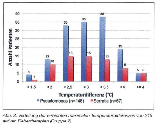 Aktive Fiebertherapie Pseudo vs Serra Maximal Temperaturdifferenzen