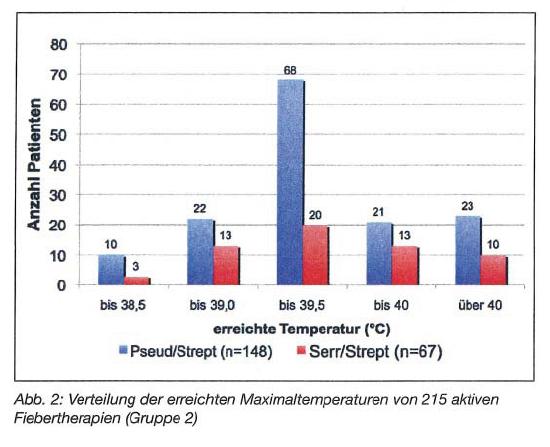 Aktive Fiebertherapie Pseudo vs Serra Maximal Temperaturen