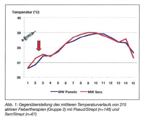 Aktive Fiebertherapie Pseudo vs Serra mittlerer Temperaturverlauf