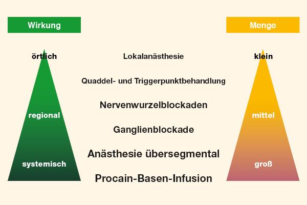 Procain-Basen-Infusion Anwendungsbereiche