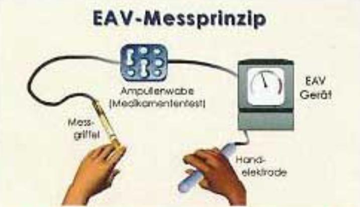 Abbildung: EAV-Messprinzip-Verfahren